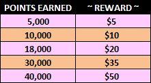 Wags Balance Rewards Chart