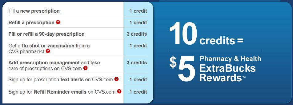 CVS Pharmacy & Health Rewards